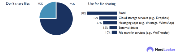 New Nordlocker research explores people's habits related to file storage and more 24