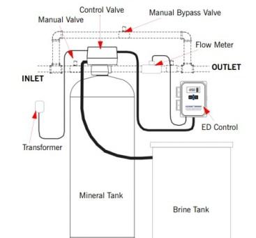 How water softener work