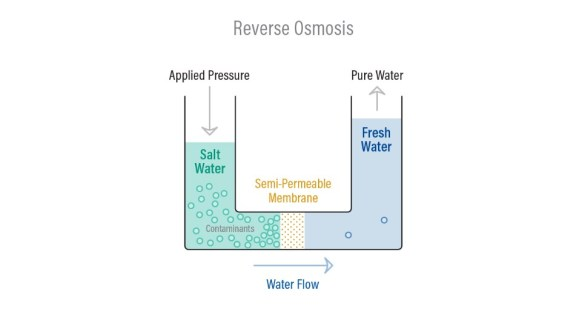 Diagram of how reverse osmosis works