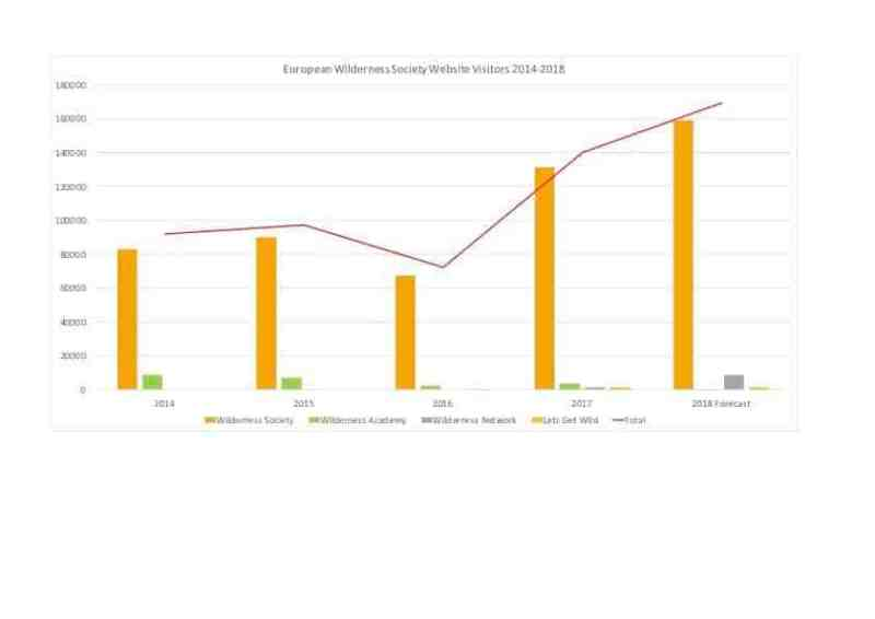 EWS Website Visitors 2014-2018