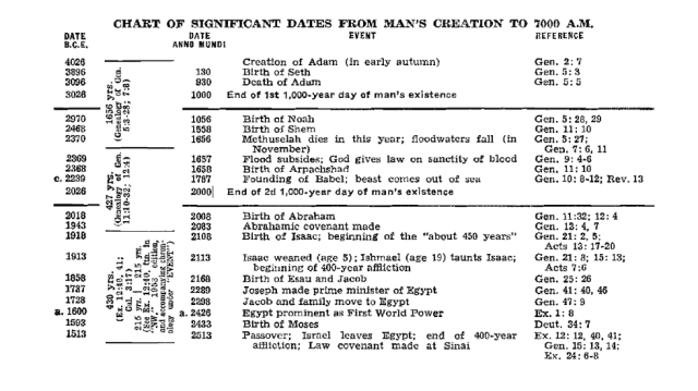 Chart of Bible chronology according to Jehovah's Witnesses (Part 1 of 5)