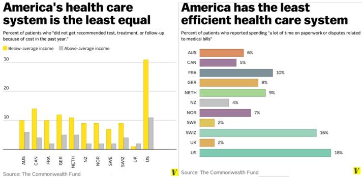 Health Care World Comparison 2