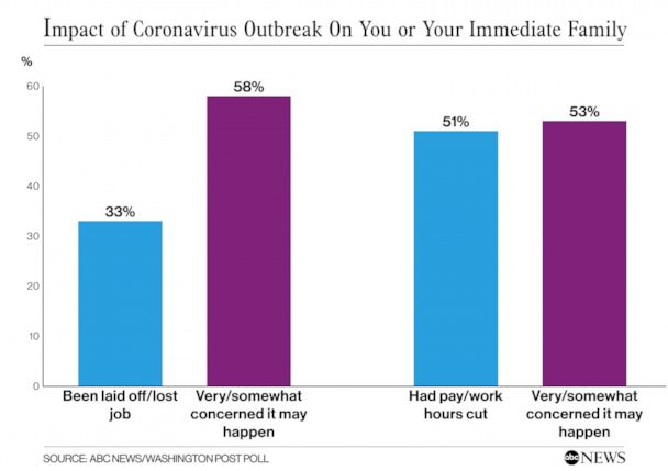 Impact of Coronavirus Outbreak on Immediate Family
