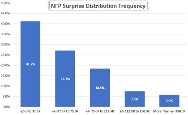 NFP: Nonfarm Payrolls Drives the US Dollar & Forex Volatility