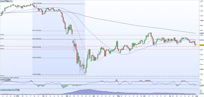 FTSE 100 Pushing Down on Support as GBP/USD Strength Weighs