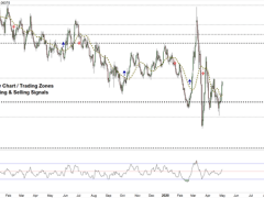 EUR/USD Faces a Crucial Resistance Level