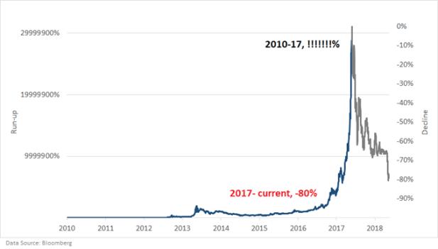Bitcoin chart market bubble 2010s