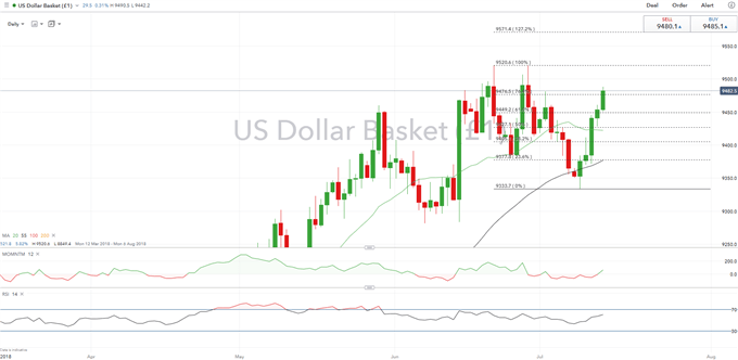 USD Technical Analysis: DXY at Familiar Resistance Yet Again, Will it Hold?