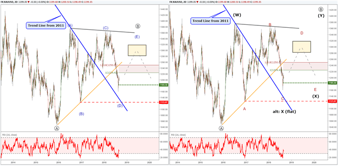 gold price chart with elliott wave labels illustrating a triangle pattern.