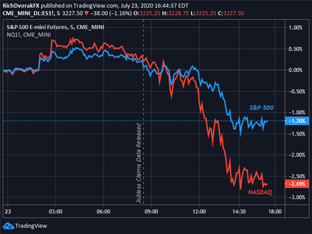 S&P 500 Index price chart Nasdaq e-mini futures react to initial jobless claims data