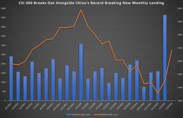 New Lending China