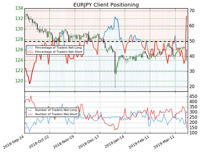индекс настроений клиентов, график цен eurjpy