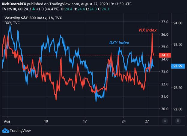 VIX Index Price Chart US Dollar Powell Speech Fed Jackson Hole Symposium