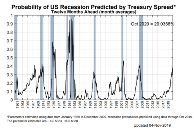 ny fed recession probability, us recession watch