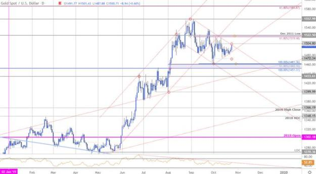 Gold Price Chart - XAU/USD Daily - GLD Trade Outlook - Technical Outlook