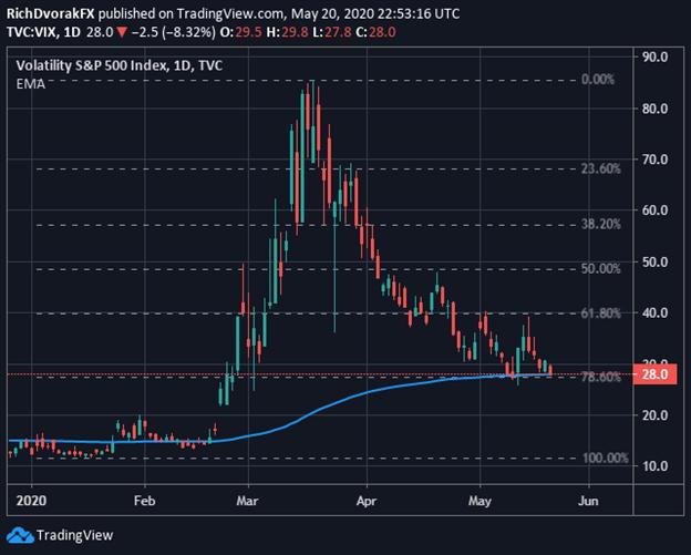 VIX Index Price Chart Volatility S&P 500 Stocks