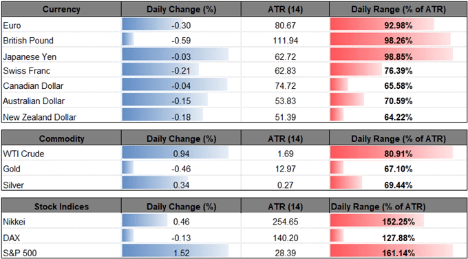 Image of daily change for financial markets