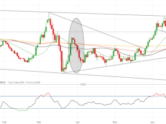 Choppy Trading Likely in EUR/USD on Quarter-End Flows