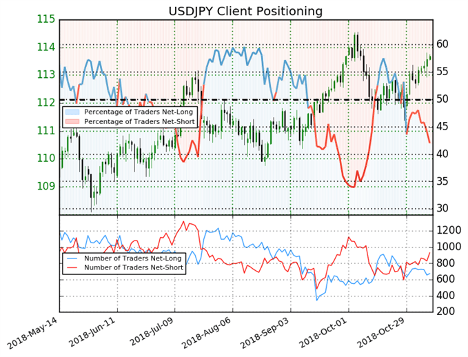 USD/JPY: Bullish Bias As Short Positions Increase 17%