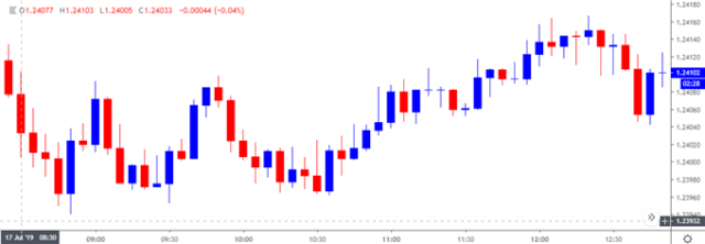 Image of gbpusd 5-minute chart