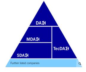 DAX Progression Chart