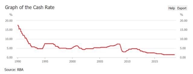 Image of rba executive money rate