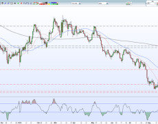 Sterling (GBP) on the Ropes after Dovish BoE Rate Talk