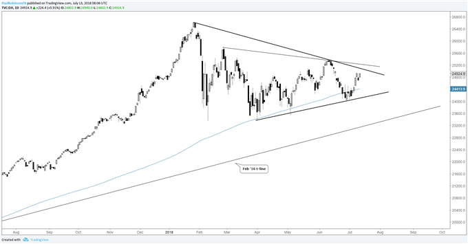 Dow Jones daily chart wedging up