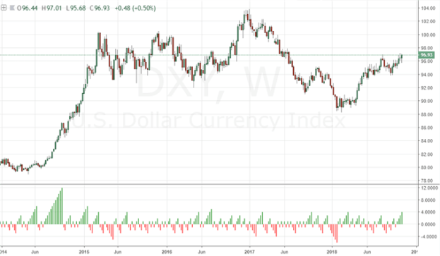 Dollar Attempting Another Ill-Fated Charge to Make a Bull Trend Stick