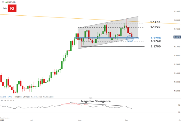 EUR/USD Price Analysis: NFP data Pushes EURUSD Closer to Key Support