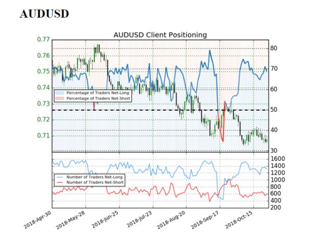 Image of IG client sentiment for audusd