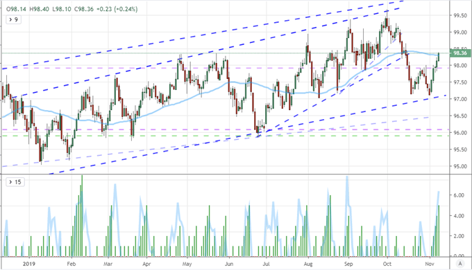 US Dollar Technical Analysis Forecast Shows Comfort - Perhaps Volatility - In Range