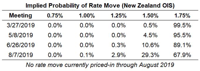 резервный банк ожиданий по ставке в Новой Зеландии, ожидания по ставке в рублях