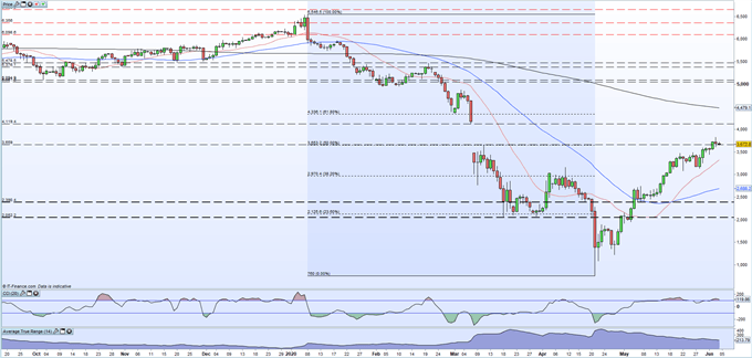 Crude Oil Rally Hindered by Gap Resistance, OPEC+ Meeting in Limbo