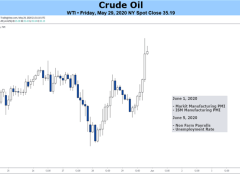 Oil Price to Stay Afloat as US Output Falls to Lowest Level Since 2018