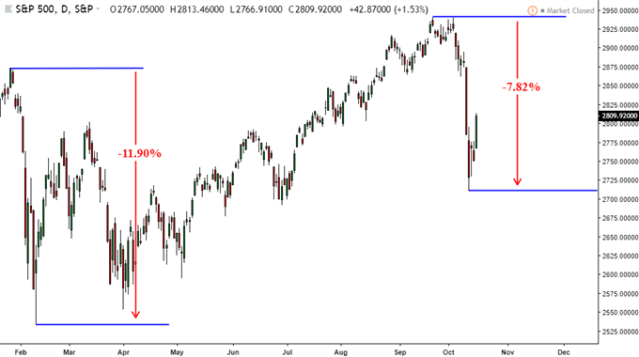 Dow Jones Price Gain to Fuel AUD/USD Reversal to Chart Trend Line?
