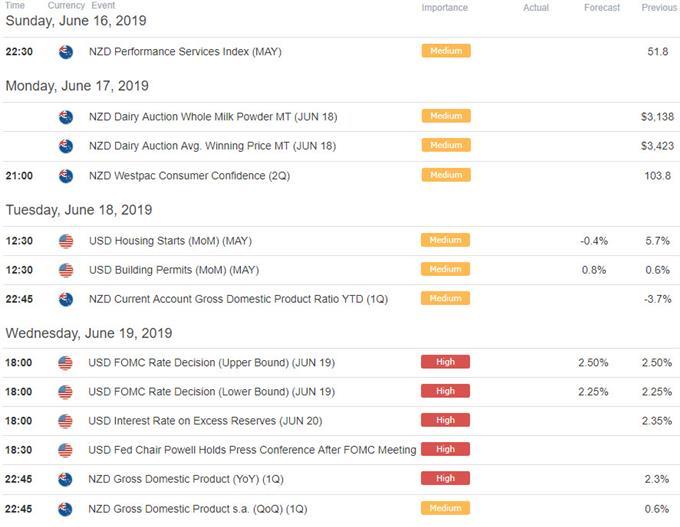 New Zealand / US Economic Data Releases