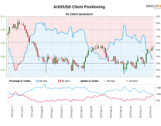 Our data shows traders are now net-short AUD/USD for the first time since Jul 19, 2019 when AUD/USD traded near 0.70.
