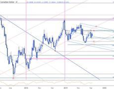 USD/CAD Range, Loonie Breakout Potential