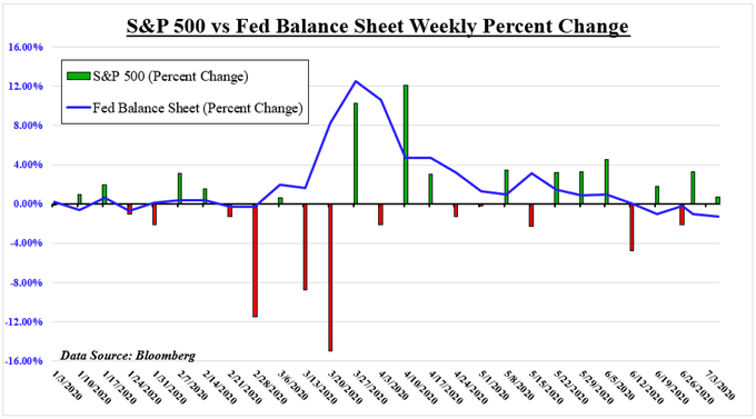 S&P 500 fed balance sheet