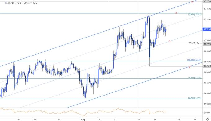 Silver Price Chart - XAG/USD 120min - SLV Trade Outlook - Technical Forecast