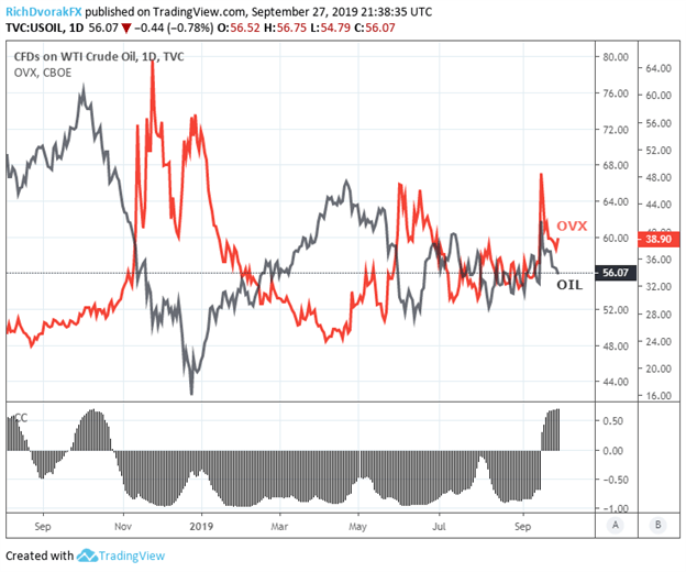 Oil Volatility Index Price Chart Correlation With Crude Oil