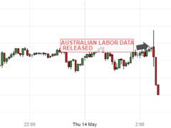 Australian Dollar Stumbles As Covid Sees 594,000 Jobs Lost In April