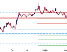 British Pound Technical Forecast: GBP/USD, GBP/JPY, EUR/GBP