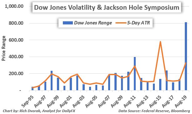 DJIA Price Chart Dow Jones Volatility Fed Symposium Jackson Hole