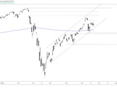 S&P 500, Dow Jones, Nasdaq 100 Technical Outlook