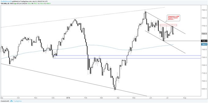 FTSE daily chart with downward channel