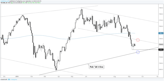 S&P 500 Maintains Solid Trend, Can the DAX and FTSE Follow Higher?