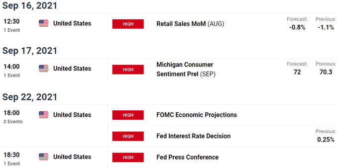 Key US Economic Data Releases - US Dollar Event Risk - Fed Rate Decision - FOMC Schedule