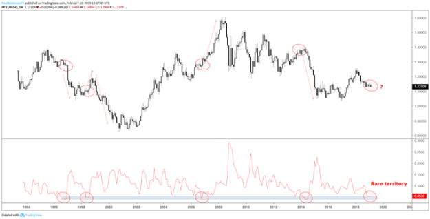 EUR/USD monthly chart w/historical range